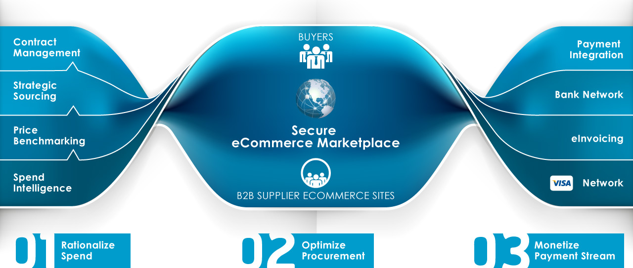 One complete solution that  E Marketplace