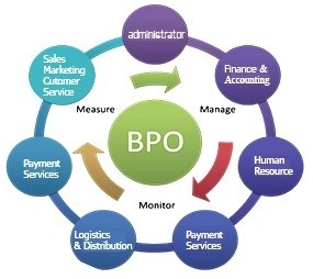 Business Process Outsourcing thumbnail image 1
